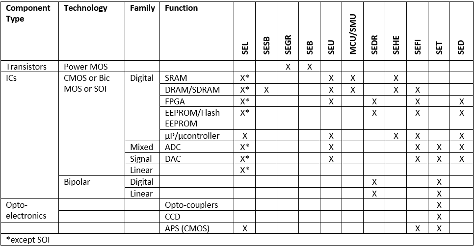 Table 3. Technologies sensitive to Single Event effects