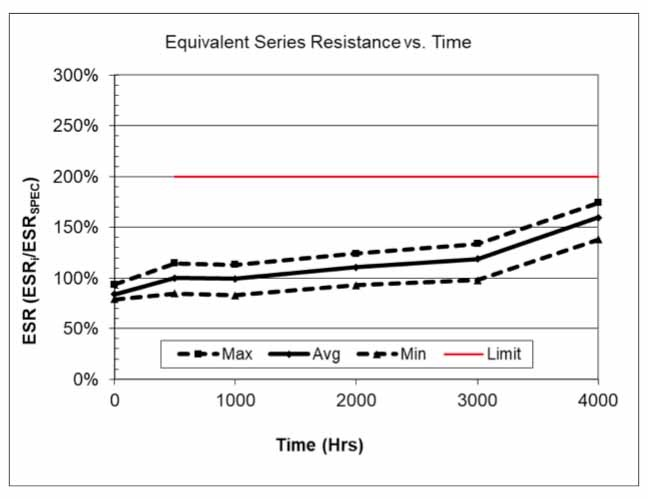 Figure 10: This graph shows ESR vs. time for the 2.7V/10F self-balanced SCCS30B106PRB SCC Series supercapacitor at 85°C at 70% rated voltage (1.9V) for 4,000 hours.