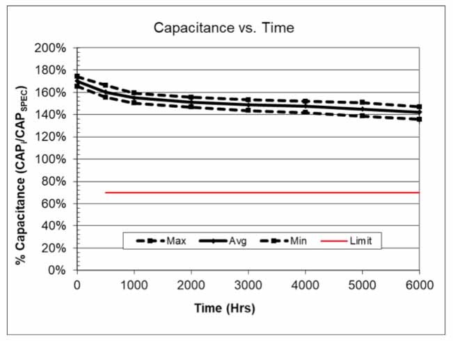 igure 9: This graph shows capacitance vs. time for the 2.7V/1F self-balancing SCCR12B105PRB SCC Series supercapacitor at 65°C at full rated voltage (2.7V) for 6,000 hours.