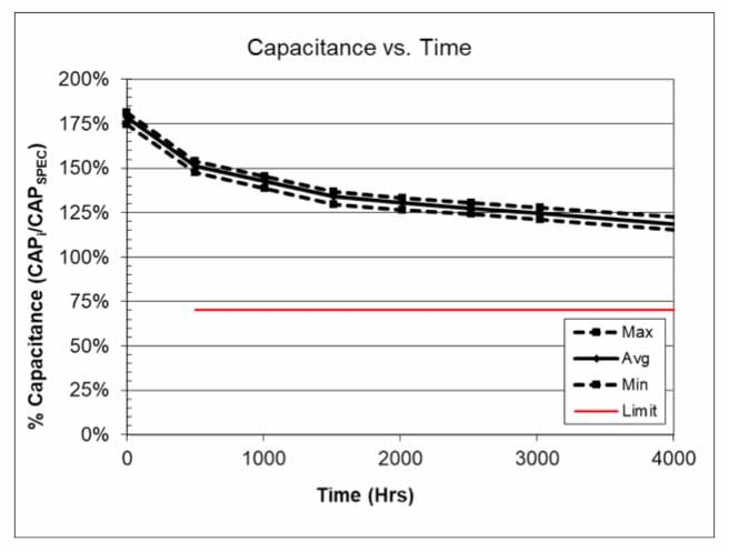 Figure 7: This graph shows capacitance vs. time for the unbalanced 5V/0.47F SCMR14C474PRBA0 SCM Series supercapacitor at 70°C and full rated voltage (5V) for 4,000 hours.