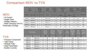Figure 3. Comparison of functional characteristics of varistors (MOV) and protective diodes (TVS); source: Yageo