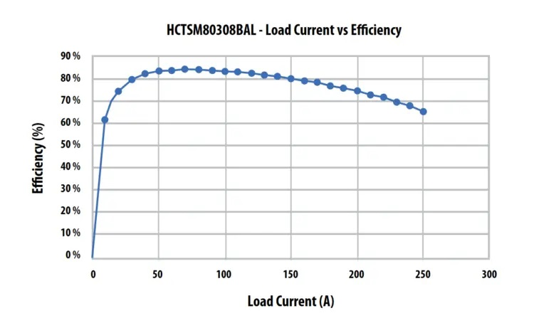 Figure 5. Graph demonstrating the efficiency of the Bourns® Model HCTSM8 transformer with 3:8 turns with the Texas Instruments Model SN6501 driver