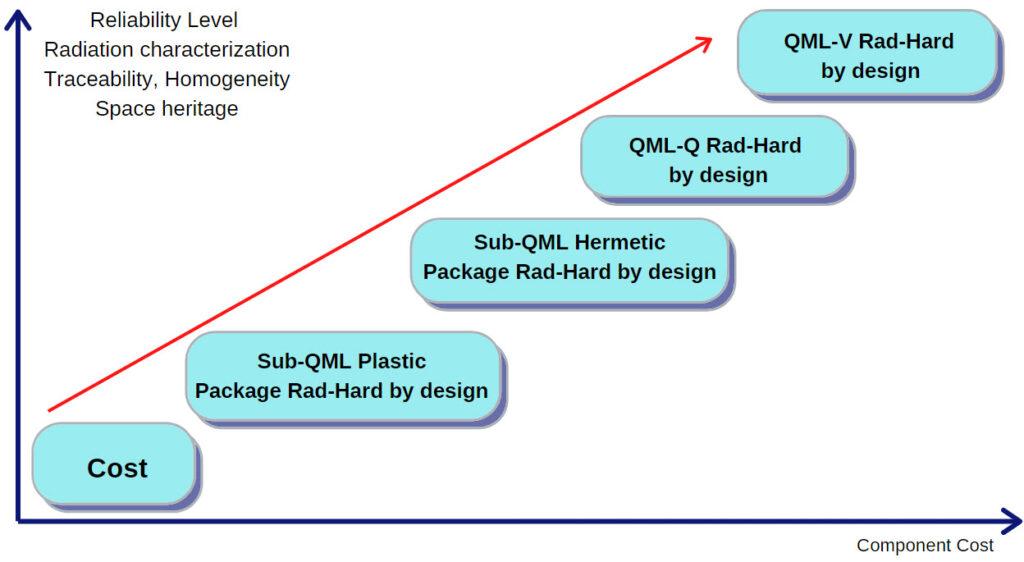 Low screening in Microchip FPGAs