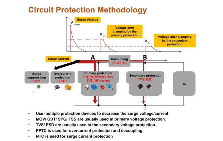 Figure 1. Methodology of over-voltage and over-current protection