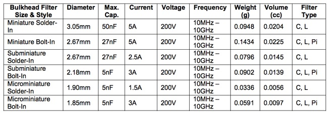 Figure 5: This table compares the performance characteristics of three categories (miniature, subminiature, and microminiature) and two styles (solder-in and bolt-in) of miniature bulkhead filters rated for 200V and 10MHz to 10GHz operation.