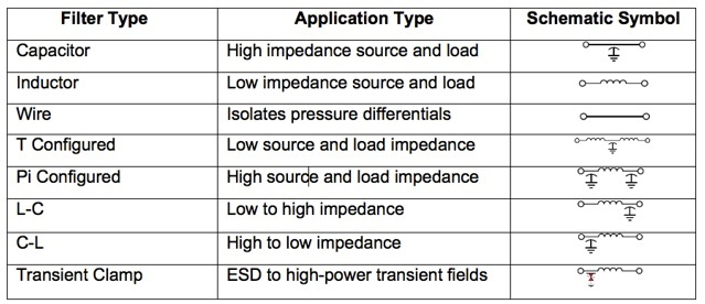 F2 Figure 2: This table lists several filter types commonly employed in bulkhead filtering solutions and the types of applications for which they are well suited.