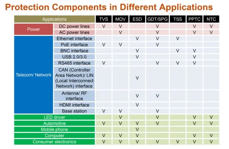 Figure 5. Use of protection components in key applications; source: Yageo