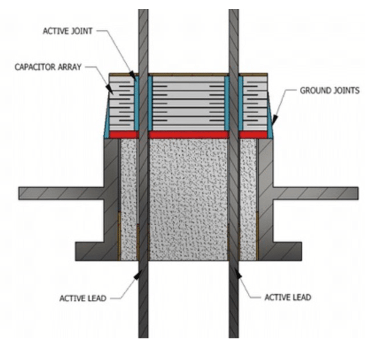 A cross-section of a medical filtered feedthrough with the capacitor, leads, and active and ground joints indicated with arrows.
