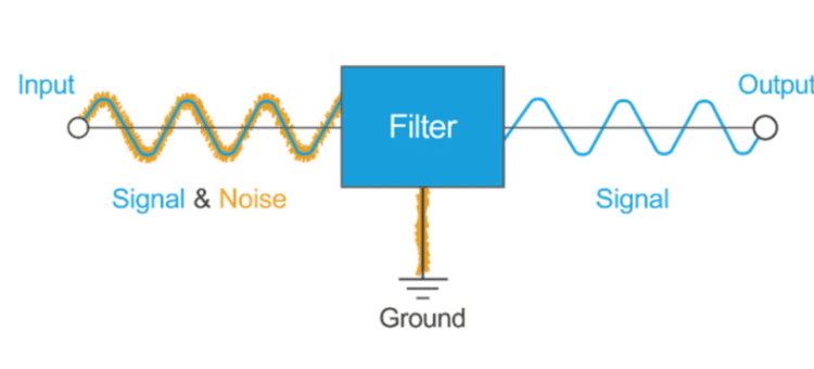 A diagram illustrating the basic concept of EMI filtering