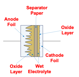 Basic Electrolytic Capacitor Structure