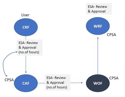 CPSA platform work