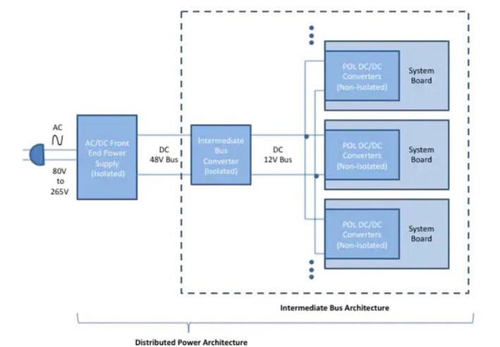Distributed power architecture