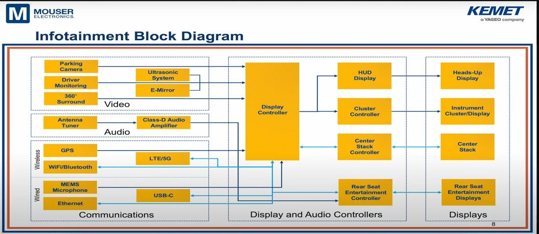 Passive Components in Automotive Infotainment Systems