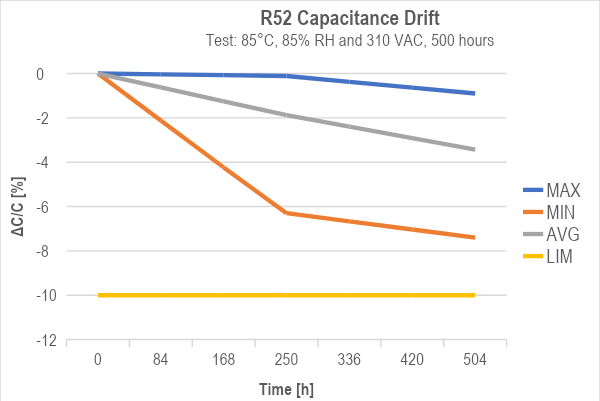 R52-Capacitance-Drift