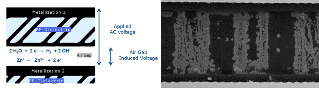 The applied voltage drives reactions in the electrochemical cell. The corrosion rate is directly proportional to Temperature, Humidity, and Voltage Bias.
