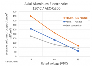 Volumetric capacitance comparison for difference voltage ratings