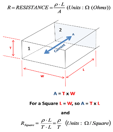 Resistance as a function of device geometry and resistivity
