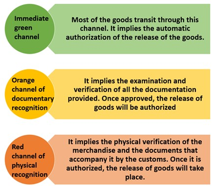 channels in a customs clearance