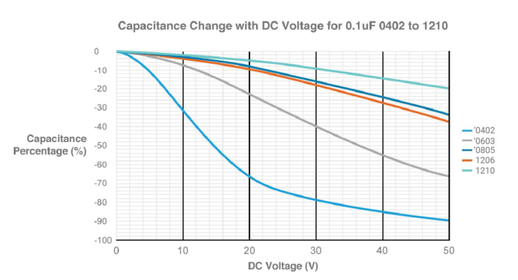 Capacitance Change with DC Voltage for 0.1uF 0402 to 1210