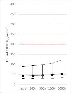 Figure 3 . (b) TF08A226M016APE200 ESR (mOhm, RT, 100kHz) – Life Test 105ºC/Ur – up to 2000h