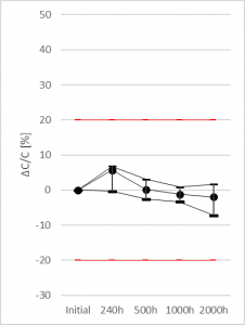 Figure 3 . (a) TF08A226M016APE200 Capacitance Drift (%) – Life Test 105ºC/Ur – up to 2000h