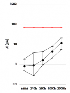 Figure 3 . (c) TF08A226M016APE200 DCL (uA, RT, 5min Ur) – Life Test 105ºC/Ur – up to 2000h