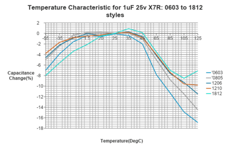 Temperature Characteristic for 1uF 25v X7R: 0603 to 1812 styles