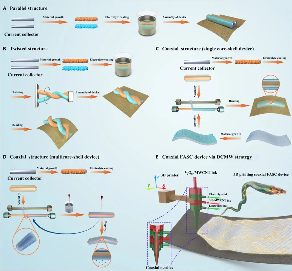 1 Diagrammatic drawing of the fabrication process of various FASC devices