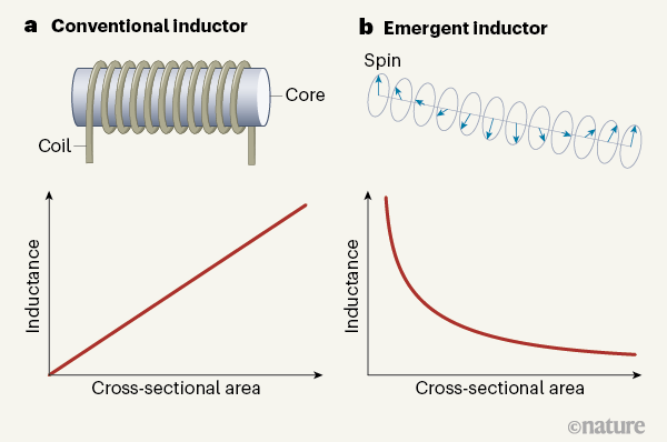 Figure 1 | Conventional and emergent inductors. Electronic devices known as inductors resist changes in electric current — a property called inductance. a, A conventional inductor comprises a coil of wire wrapped around a central core, and has an inductance that is proportional to its cross-sectional area. b, Yokouchi et al.1 have produced an inductor, termed an emergent inductor, that uses intricate structures of magnetic moments (spins) in a magnet. A particular arrangement of spins, known as a helical spin structure, is shown here. The authors' device has an inductance that is inversely proportional to its cross-sectional area, paving the way for miniaturized inductors that do not require a coil or a core.