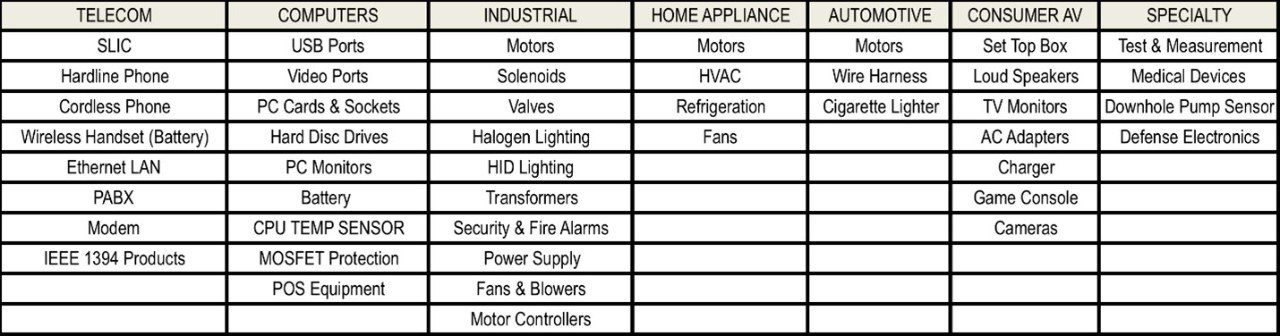Figure 5: Telecom, Computer, Industrial, Appliance, Automotive, Consumer and Specialty Applications for Polymer PTC Resettable Fuses