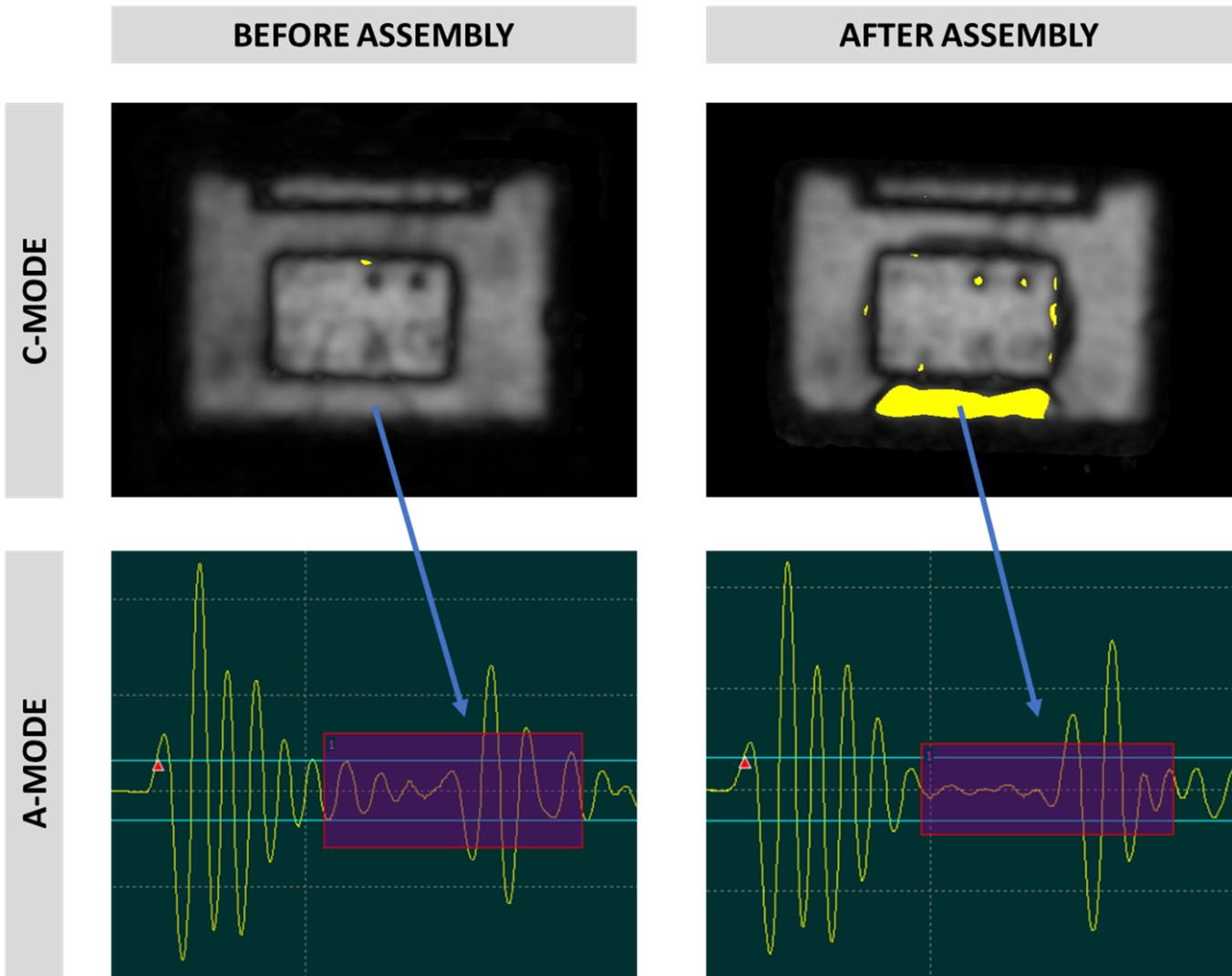 Confocal Scanning Acoustic Microscopy inspection of a component before and after assembly, along with the A-scanning image of the corresponding area.