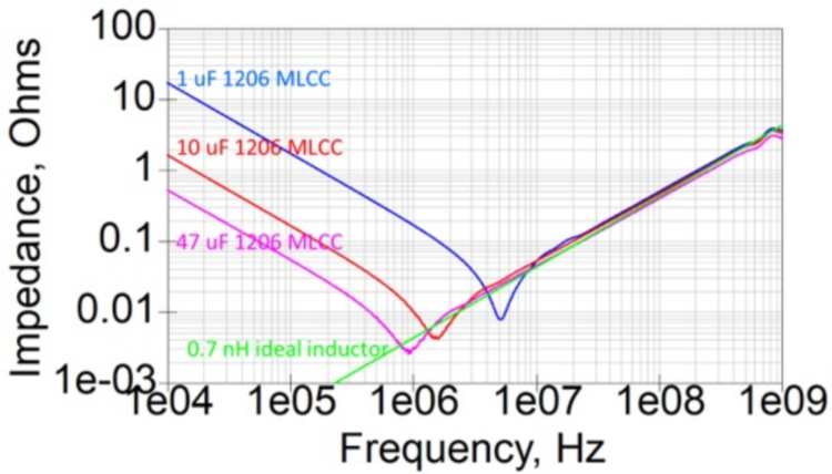 The measured impedance of three different capacitors with the same body size, compared to the impedance of a 0.7 nH ideal inductor.
