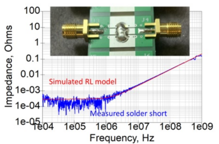 Figure 2. The measured impedance and fitted impedance of an RL model for a solder short.