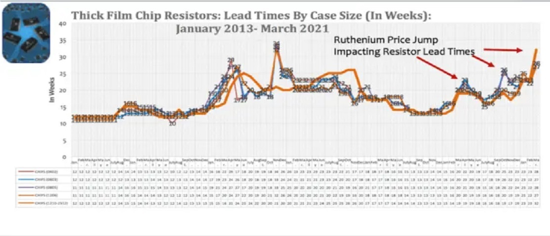 Figure 2 – Global Thick Film Chip Resistor Lead Times by Month, January 2013 to March 2021. Source: Paumanok Publications, Inc. Industrial Market Research- Monthly Market Research Report on Passive Components and Raw Materials. Lead times are jumping each time there is a major increase in the price of ruthenium metal.