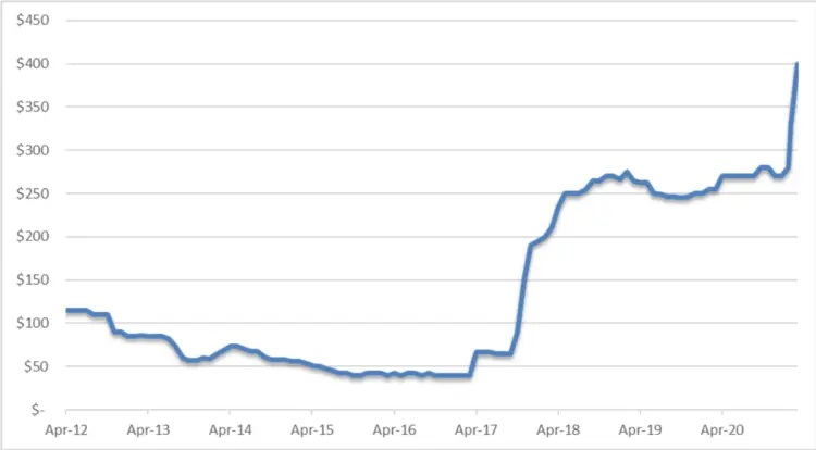 Figure 1 – Ruthenium Price per Troy Ounce in USD by Month, April 2012-March 2021. Source: Paumanok Publications, Inc. Industrial Market Research – Monthly Market Research Report on Passive Components and Raw Materials. Paumanok has red flagged this price increase for Ruthenium metal because of its significant impact on the cost to produce thick film chip resistors.