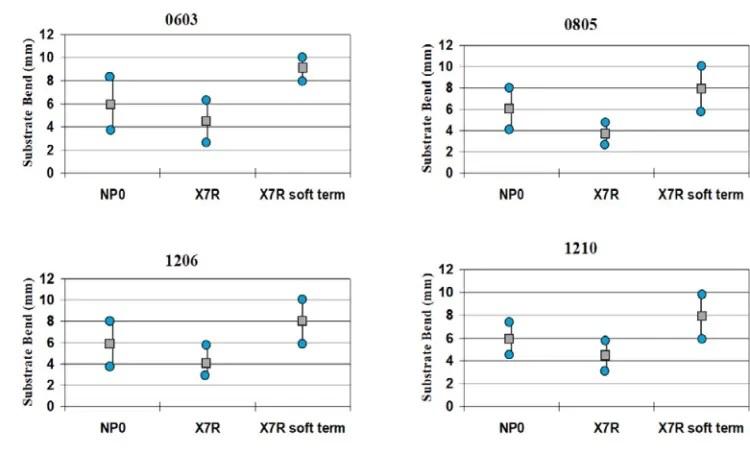 Figure 3: Standard MLCC vs. FlexiTerm MLCC board flexure Capability4