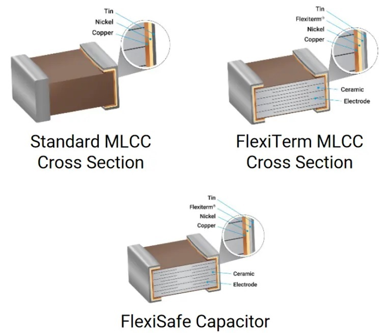 Figure 2:Cross Section for MLCC Technology
