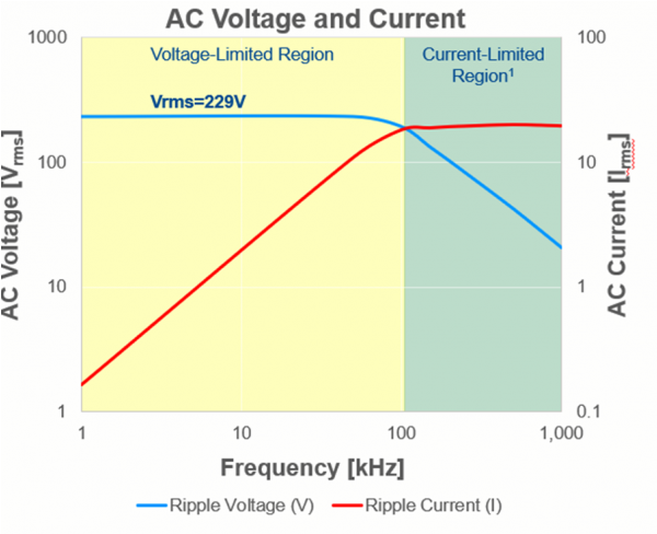 Figure 6: AC Voltage and Current Ratings vs Frequency