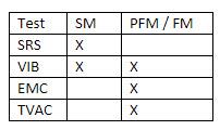 Protoflight Model (PFM) and Flight Model (FM).