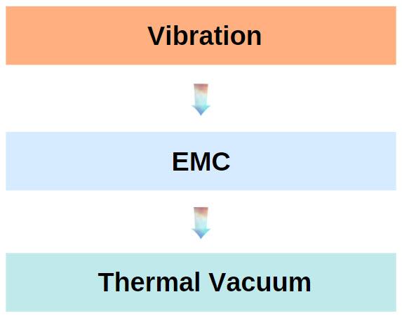 Protoflight Model VIB-EMC-TVAC