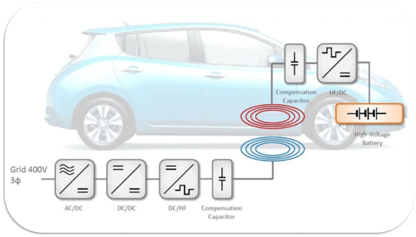 WPT Resonant Circuit Design for Electric Vehicle Charging