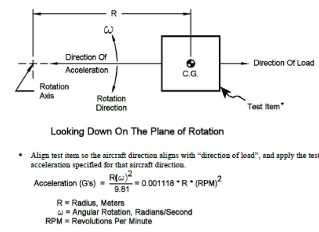 Figure 2. Definitions of constant acceleration (extracted from RTCA-DO-160 standard)