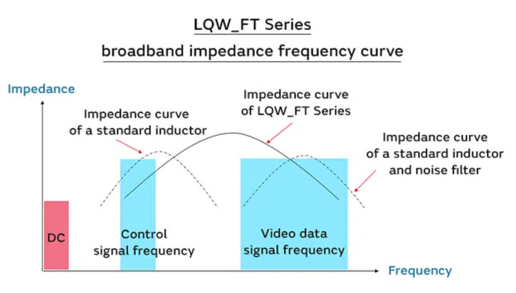 An overall benefit provided by the LQW_FT Series